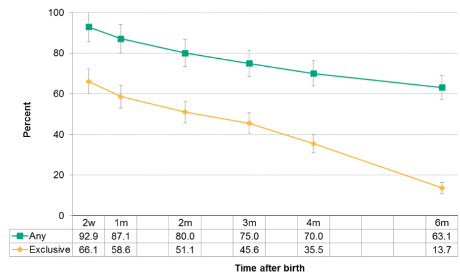 Figure 12.2.10: Duration of any and exclusive breastfeeding
