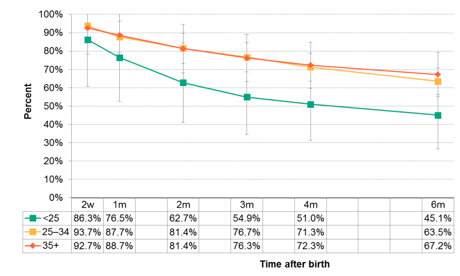 Figure 12.2.14: Duration of any breastfeeding by maternal age group