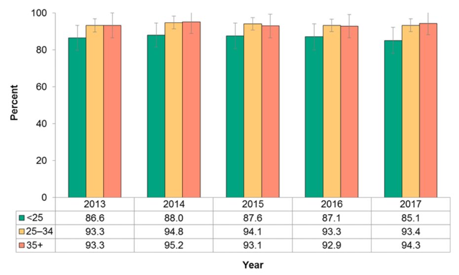 Figure 12.2.2: Intention to feed breast milk to infant by maternal age group