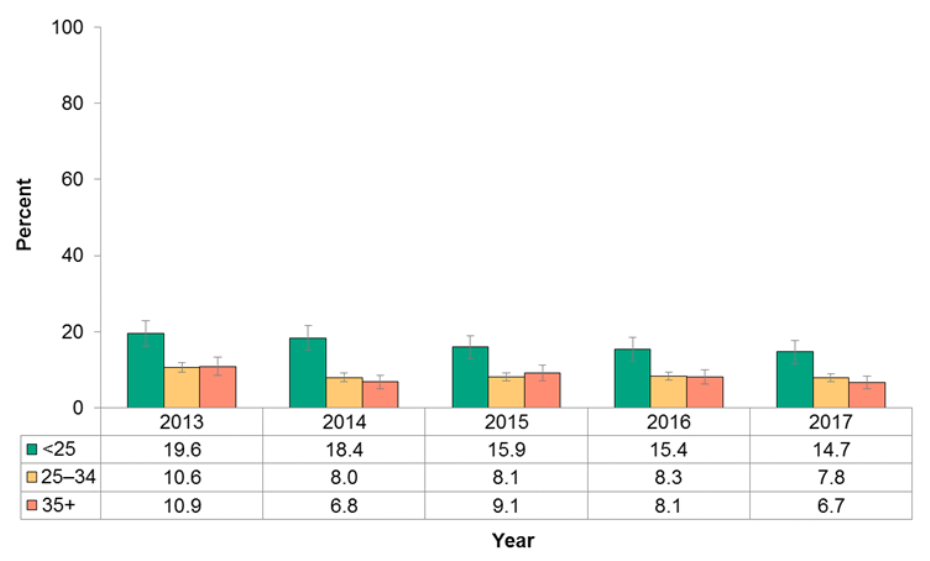 Figure 12.2.9: Infants exclusively fed a breast milk substitute (formula and other) at the hospital or midwifery practice group by maternal age group