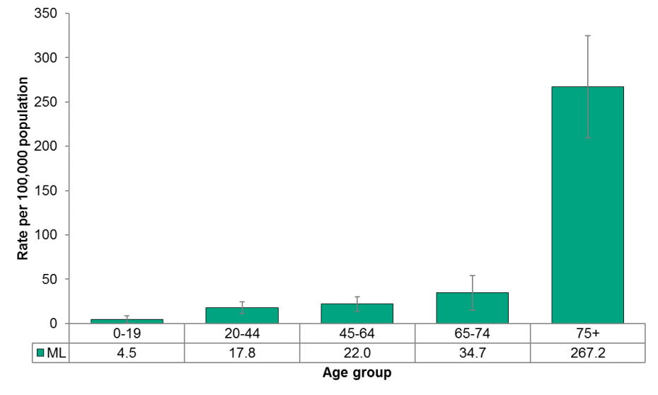 Figure 4.1.2: Deaths from unintentional injury by age group