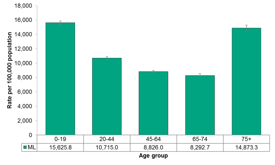 Figure 4.1.4: Emergency department visits from unintentional injury by age group