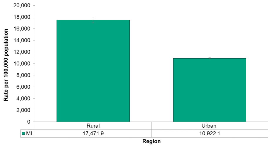 Figure 4.1.5: Emergency department visits from unintentional injury by urban/rural