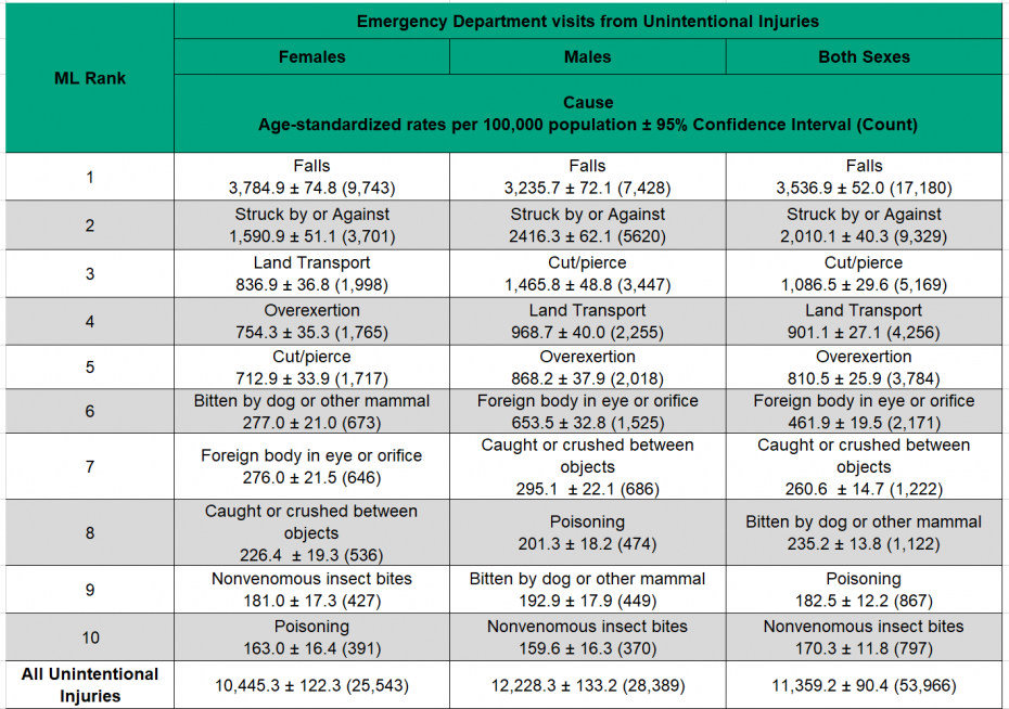 Figure 4.2.2: Emergency department visits from leading causes of unintentional injury by sex