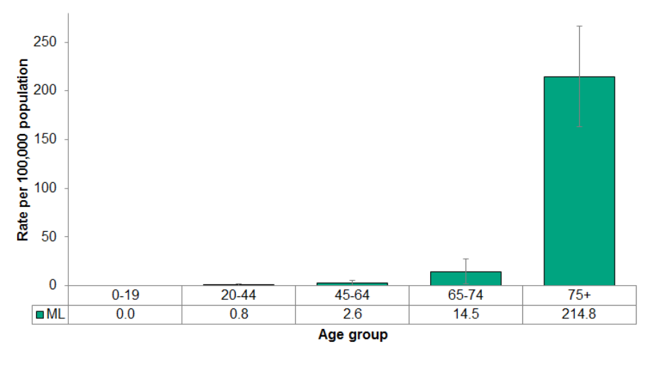 Figure 4.3.3: Deaths from falls by age group