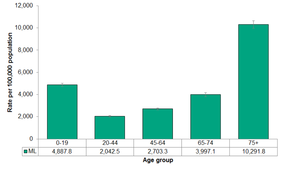 Figure 4.3.5: Emergency Department visits from falls by age group