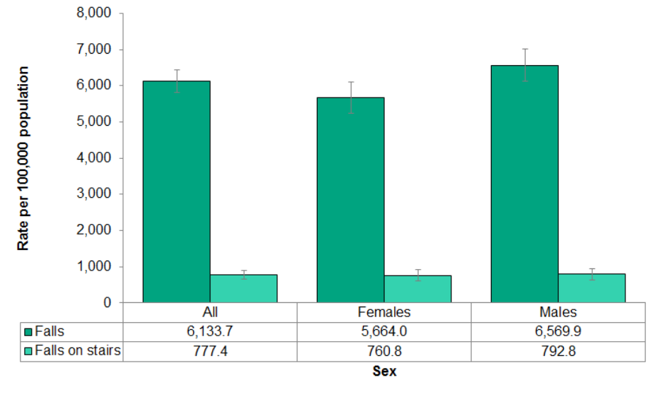 Figure 4.3.6: Emergency department visits related to falls overall and falls on stairs in those aged 0-4 years by sex