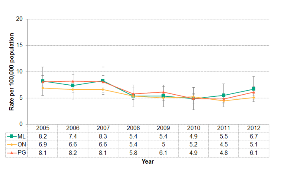 Figure 4.4.1: Deaths from motor vehicle collisions