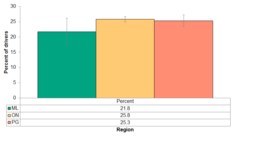 Figure 4.4.13: Cell phone use while driving