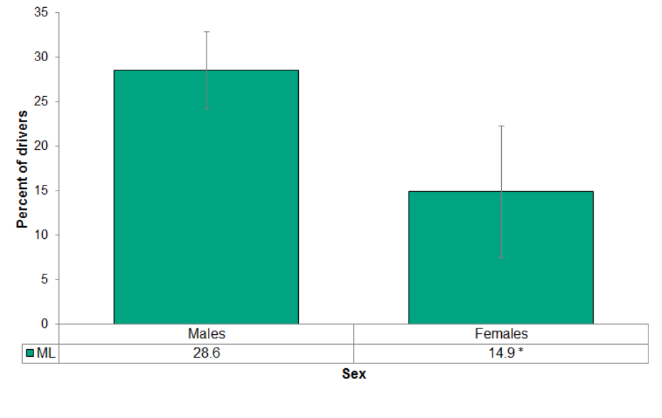 Figure 4.4.14: Cell phone use while driving by sex