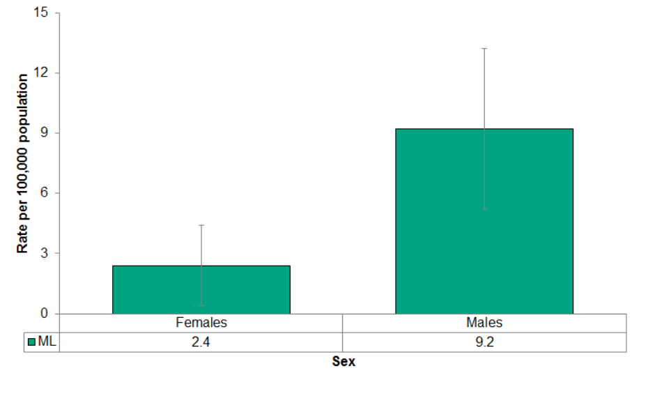 Figure 4.4.2: Deaths from motor vehicle collisions by sex