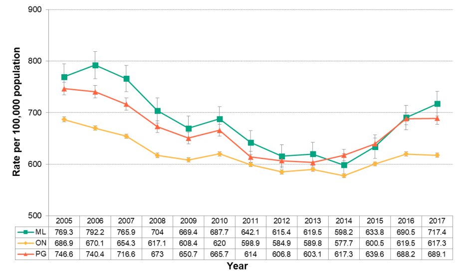Figure 4.4.4: Emergency department visits from motor vehicle collisions