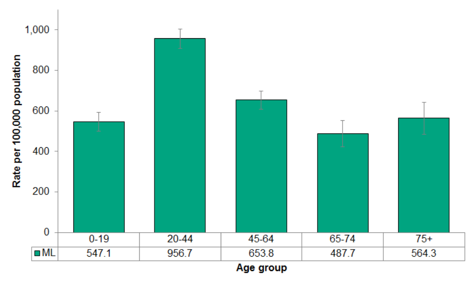 Figure 4.4.5: Emergency department visits from motor vehicle collision by age group