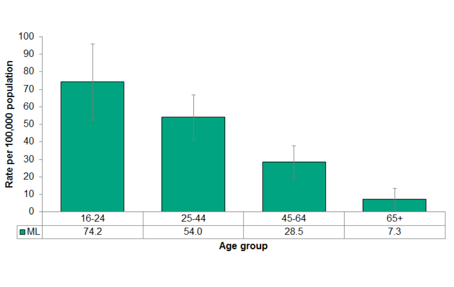 Figure 4.4.9: Motor vehicle collisions causing personal injury or death involving alcohol by age group