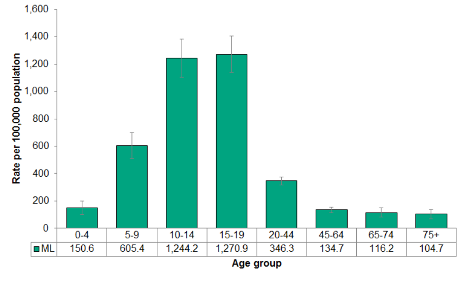 4.5.2 Emergency department visits for concussions by age group