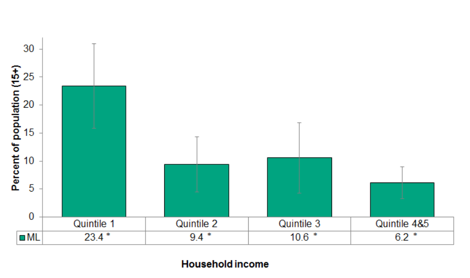 Figure 4.6.3: Self-reported ever considered suicide by household income