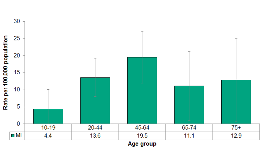 Figure 4.6.6: Deaths from suicide by age group