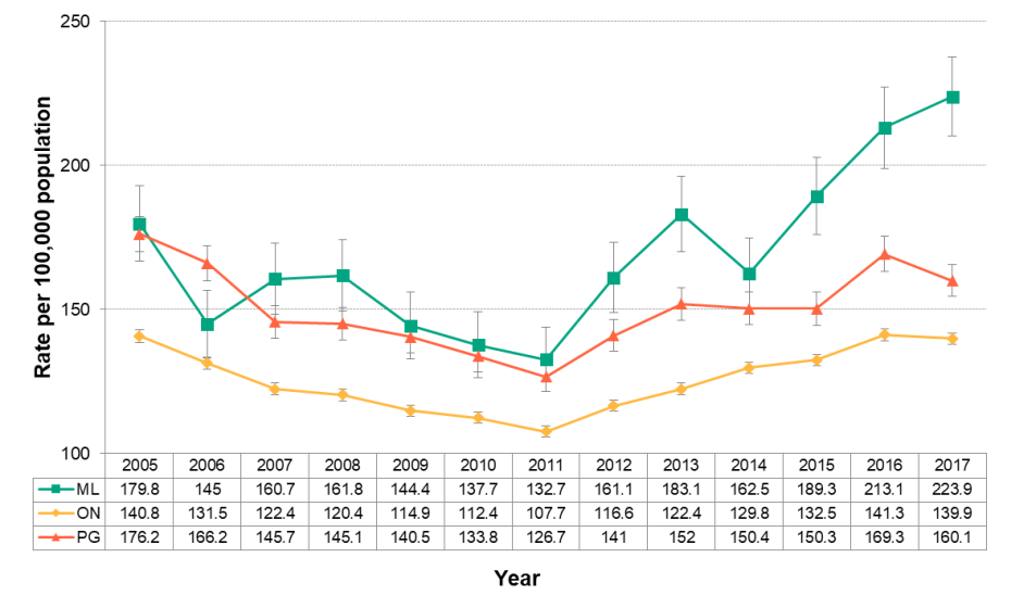 Figure 4.6.7: Emergency department visits from self-harm