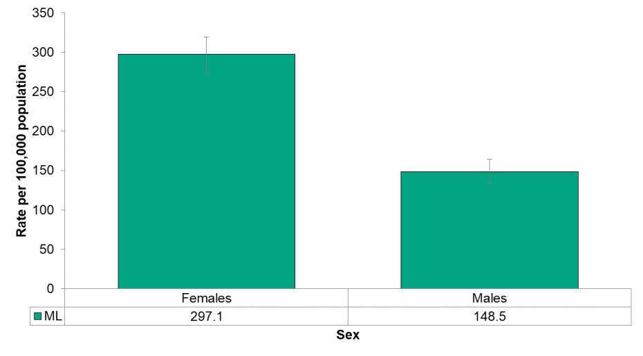 Figure 4.6.9: Emergency department visits from self-harm by sex