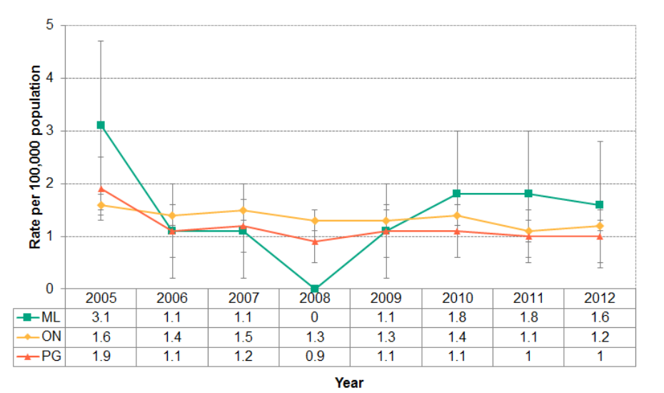Figure 4.7.1: Deaths from assault