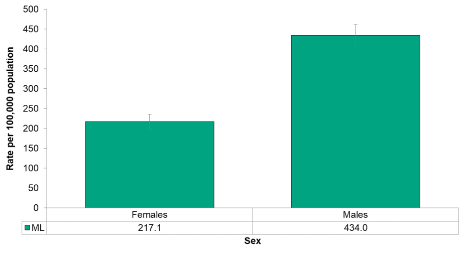 Figure 4.7.3: Emergency department visits from assault by sex