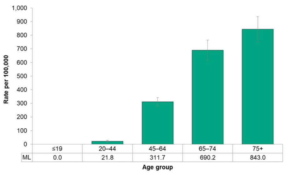 Figure 7.1.11. Hospitalizations for ischaemic heart disease, by age group