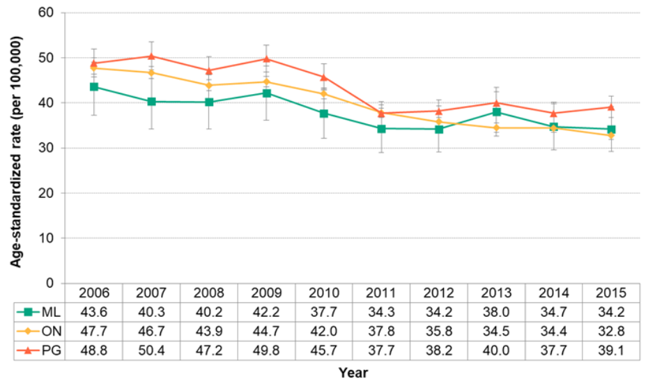Figure 7.1.18. Deaths from cerebrovascular disease