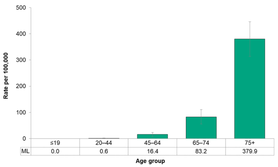 Figure 7.1.19. Deaths from cerebrovascular disease, by age group