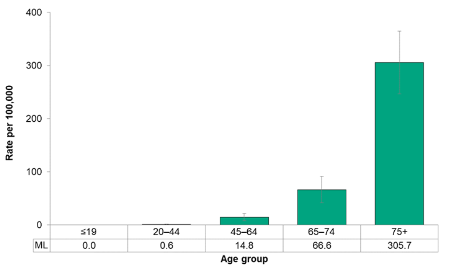 Figure 7.1.25. Deaths from stroke, by age group