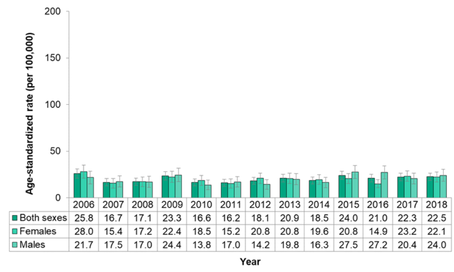 Figure 7.1.29. Hospitalizations for hypertension, by sex