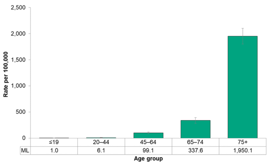 Figure 7.1.6. Deaths from cardiovascular diseases, by age group