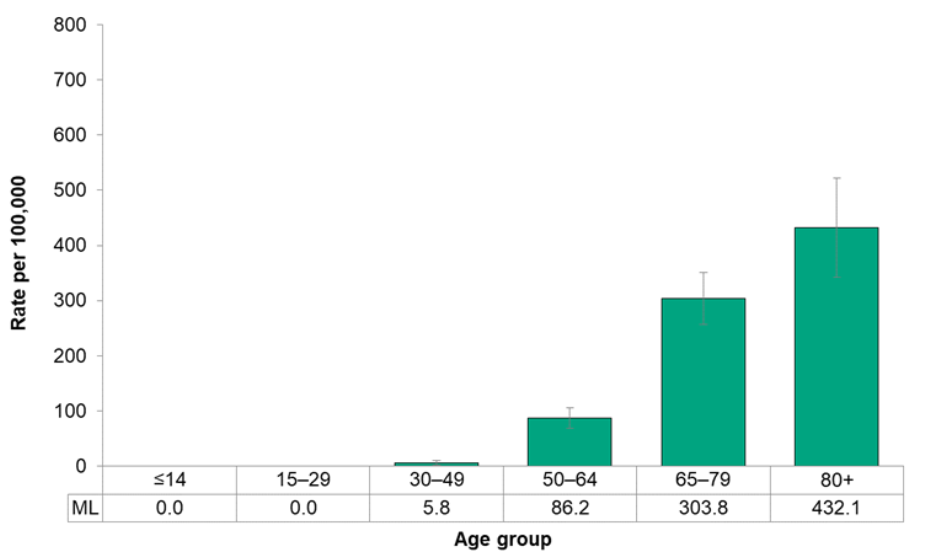Figure 7.2.12. Incidence of lung cancer, by age group