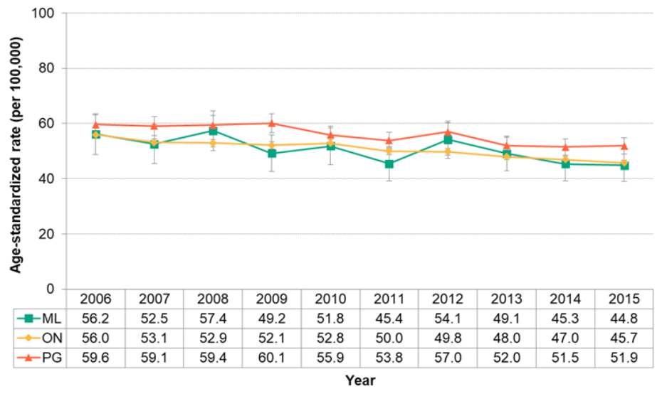 Figure 7.2.13. Deaths from lung cancer