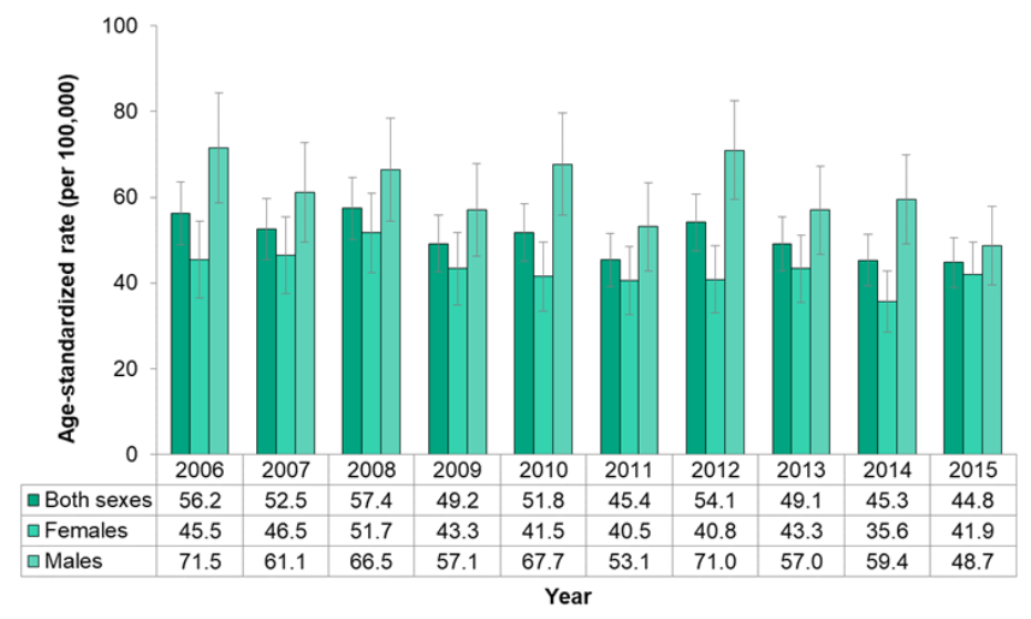 Figure 7.2.14. Deaths from lung cancer, by sex