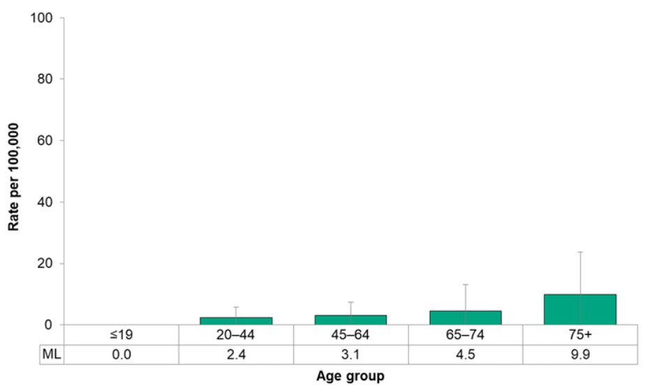 Figure 7.2.17. Deaths from cervical cancer, by age group