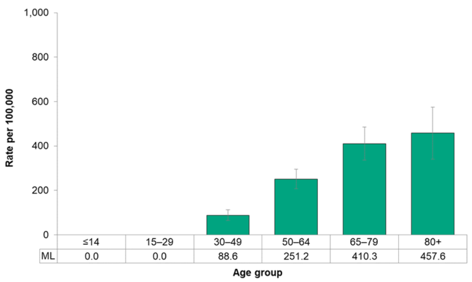 Figure 7.2.19. Incidence of female breast cancer, by age group