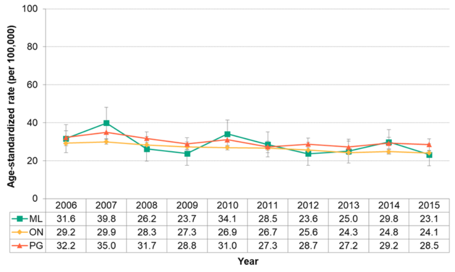 Figure 7.2.20. Deaths from female breast cancer