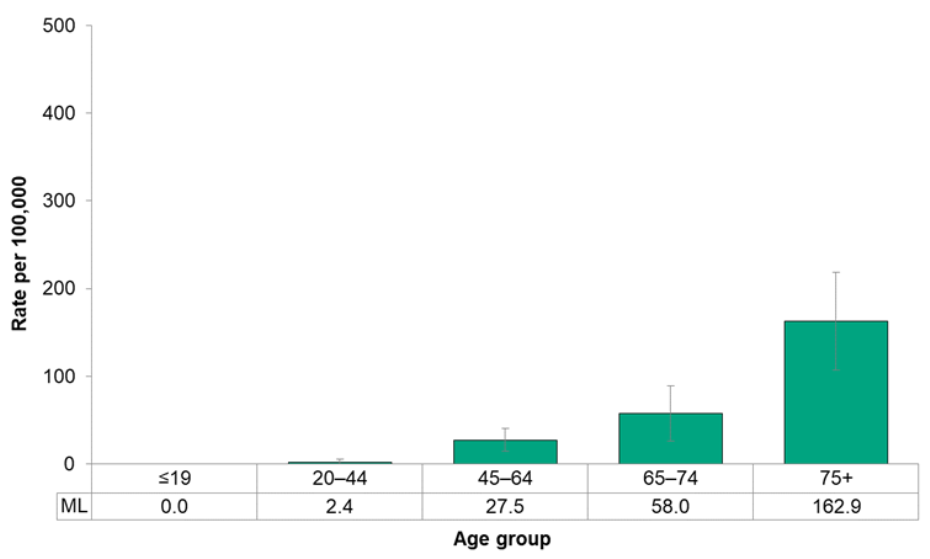 Figure 7.2.21. Deaths from female breast cancer, by age group