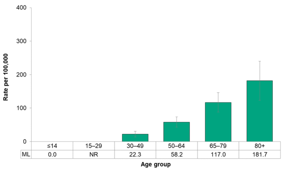 Figure 7.2.23. Incidence of malignant melanoma, by age group