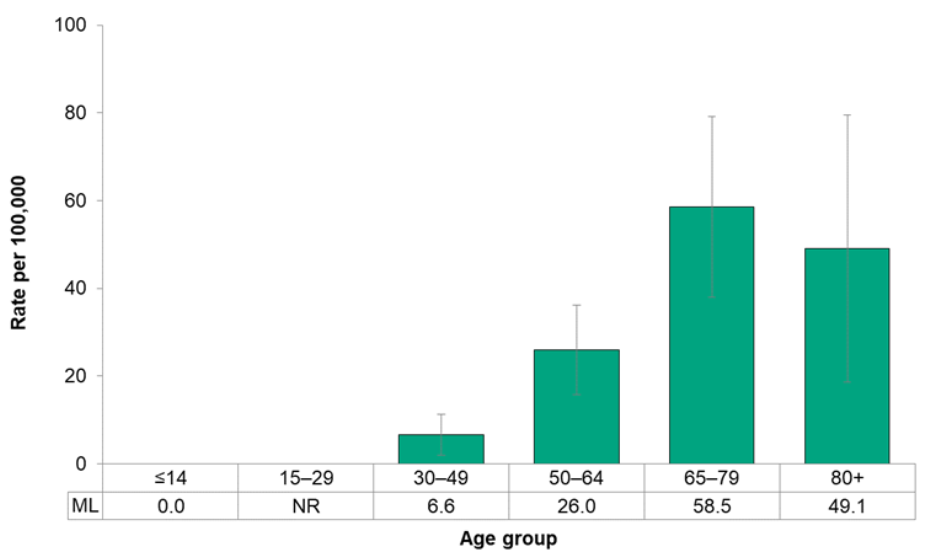 Figure 7.2.28. Incidence of oral cancer, by age group