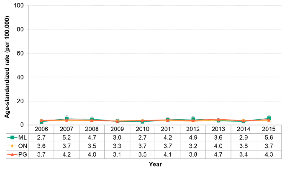 Figure 7.2.29. Deaths from oral cancer