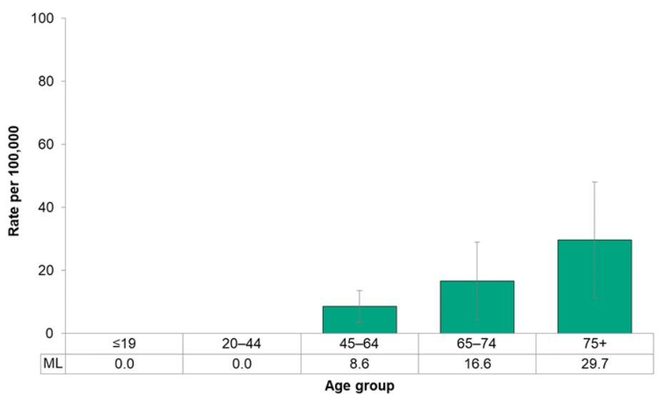 Figure 7.2.30. Deaths from oral cancer, by age group