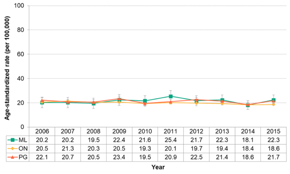 Figure 7.2.31. Deaths from lymph and blood cancer
