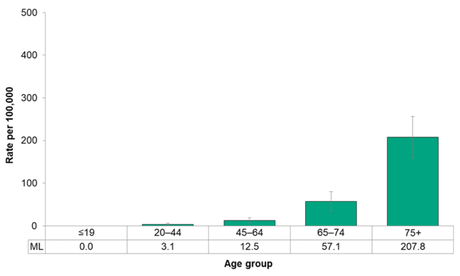 Figure 7.2.33. Deaths from lymph and blood cancer, by age group