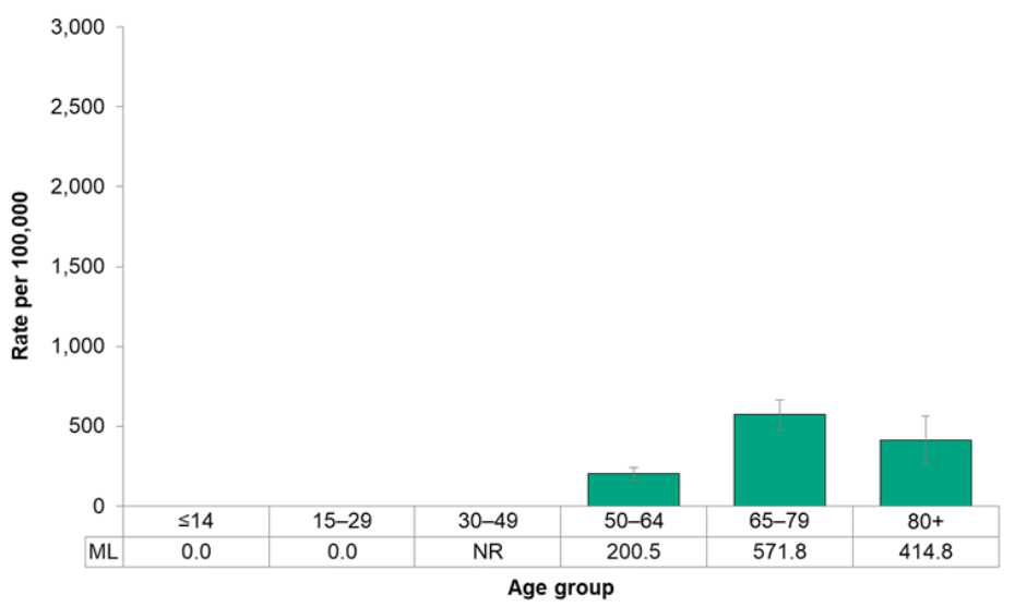 Figure 7.2.35. Incidence of prostate cancer, by age group