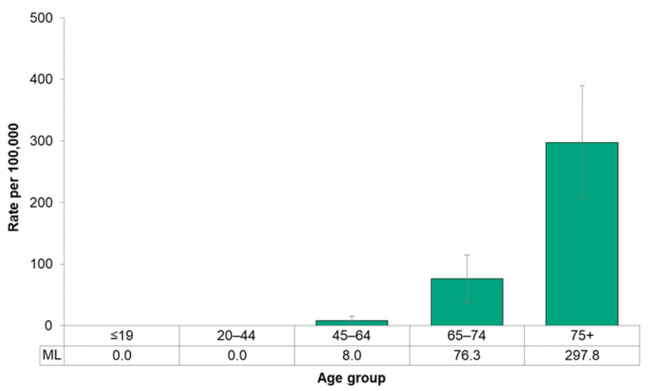 Figure 7.2.37. Deaths from prostate cancer, by age group