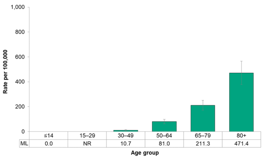Figure 7.2.7. Incidence of colorectal cancer, by age group
