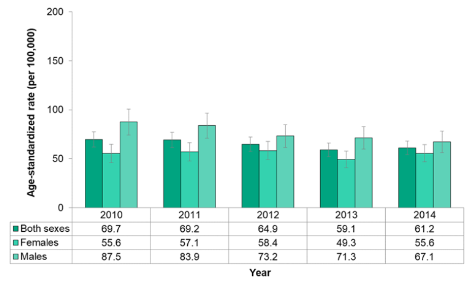 Figure 7.2.8. Incidence of colorectal cancer, by sex
