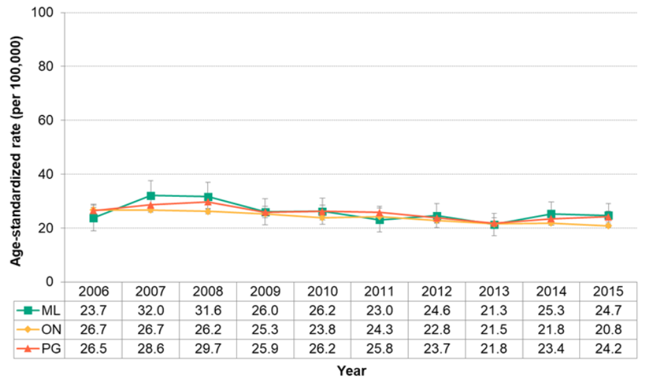 Figure 7.2.9. Deaths from colorectal cancer