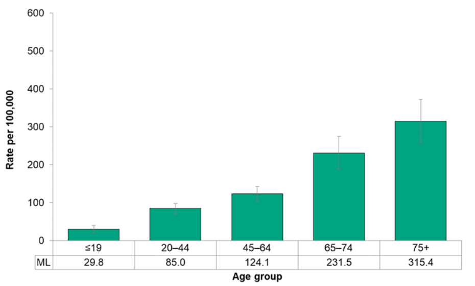 Figure 7.3.5. Hospitalizations for diabetes, by age group